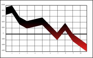 kapitalförlust börsras