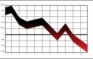 graf nedgång