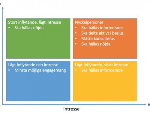 Mendelows matris – Kartlägg intresse och inflytande i projekt